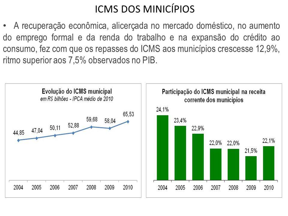 ICMS DOS MINICÍPIOS A recuperação econômica, alicerçada no mercado doméstico, no aumento do emprego formal e da renda do trabalho e na expansão do cré