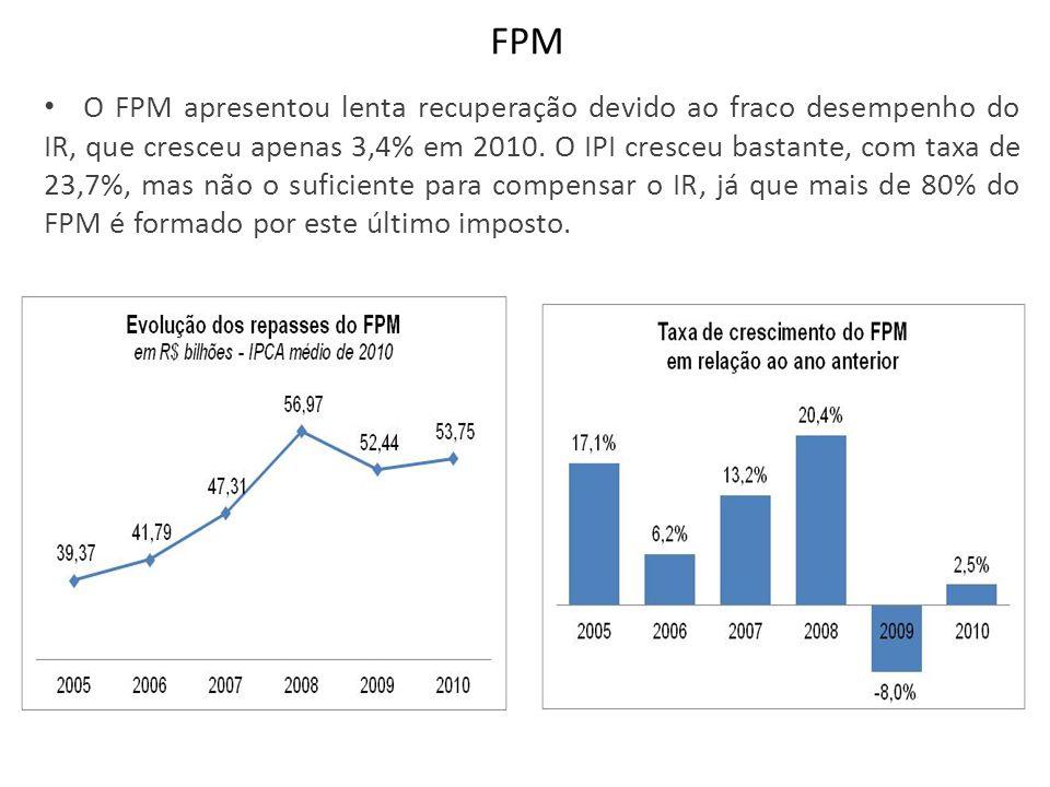 FPM O FPM apresentou lenta recuperação devido ao fraco desempenho do IR, que cresceu apenas 3,4% em 2010. O IPI cresceu bastante, com taxa de 23,7%, m