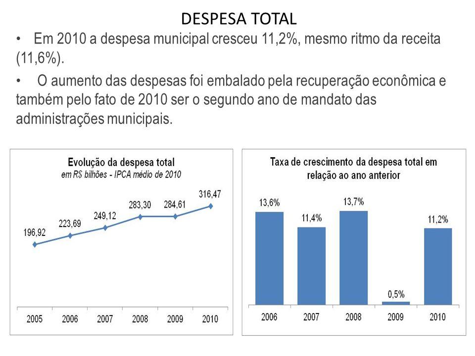 DESPESA TOTAL Em 2010 a despesa municipal cresceu 11,2%, mesmo ritmo da receita (11,6%). O aumento das despesas foi embalado pela recuperação econômic