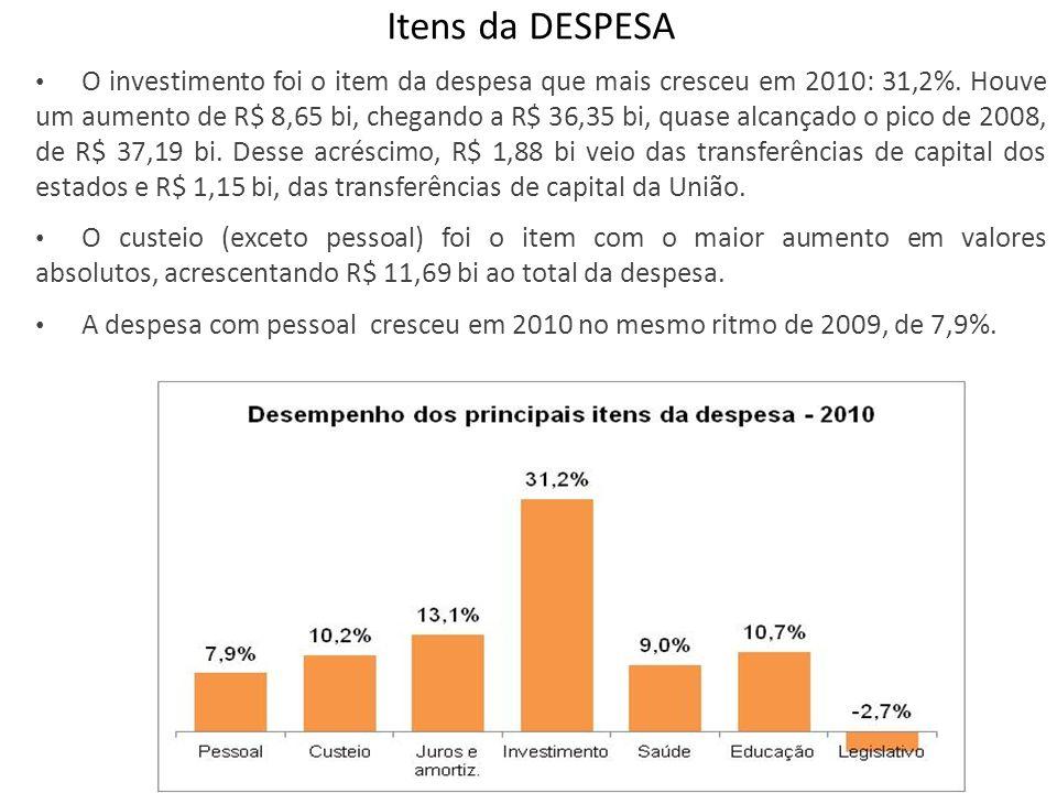 Itens da DESPESA O investimento foi o item da despesa que mais cresceu em 2010: 31,2%. Houve um aumento de R$ 8,65 bi, chegando a R$ 36,35 bi, quase a