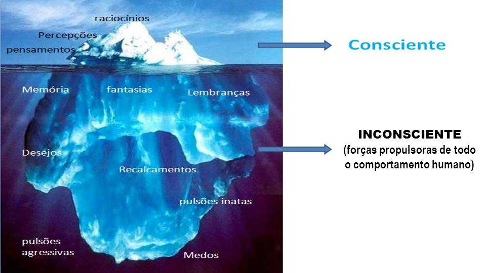 INCONSCIENTE (forças propulsoras de todo o comportamento humano)