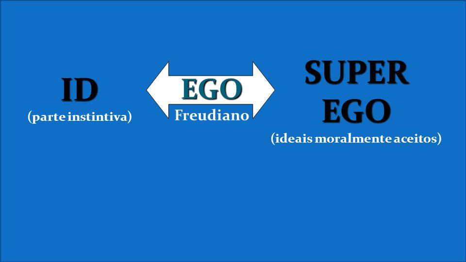 ID (parte instintiva) SUPER EGO (ideais moralmente aceitos) EGO Freudiano