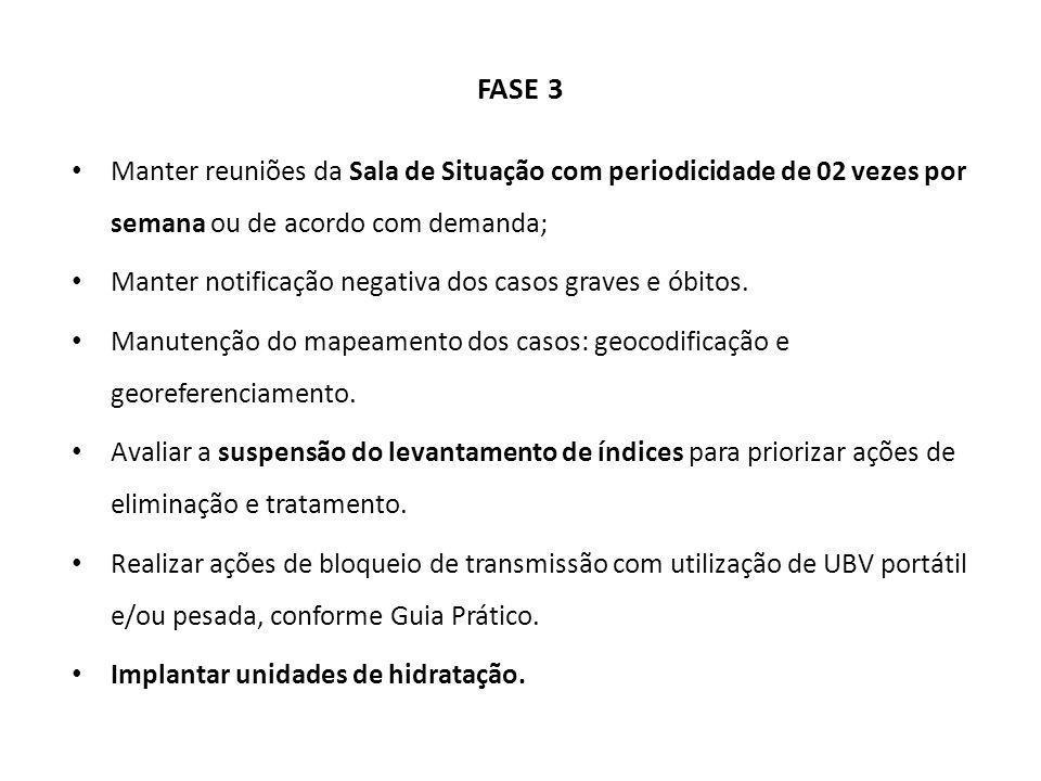 FASE 3 Manter reuniões da Sala de Situação com periodicidade de 02 vezes por semana ou de acordo com demanda; Manter notificação negativa dos casos gr