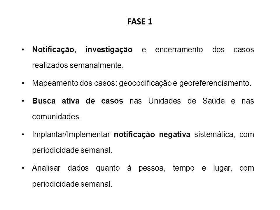 FASE 1 Notificação, investigação e encerramento dos casos realizados semanalmente. Mapeamento dos casos: geocodificação e georeferenciamento. Busca at