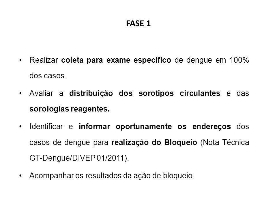 FASE 1 Realizar coleta para exame específico de dengue em 100% dos casos. Avaliar a distribuição dos sorotipos circulantes e das sorologias reagentes.
