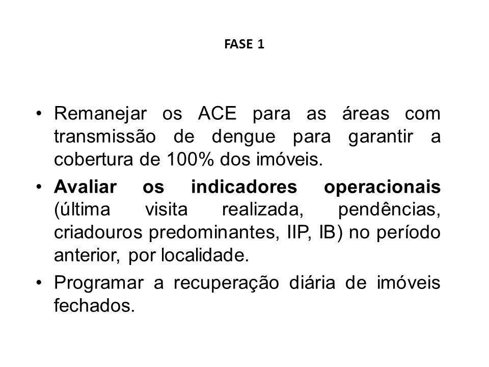 FASE 1 Remanejar os ACE para as áreas com transmissão de dengue para garantir a cobertura de 100% dos imóveis. Avaliar os indicadores operacionais (úl
