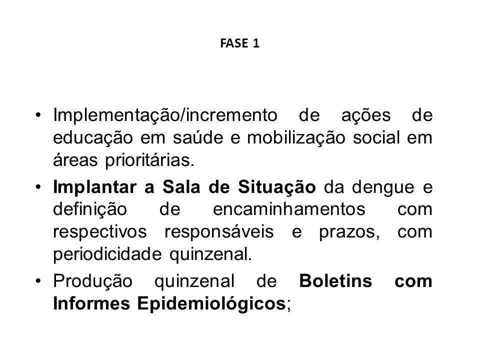 FASE 1 Implementação/incremento de ações de educação em saúde e mobilização social em áreas prioritárias. Implantar a Sala de Situação da dengue e def