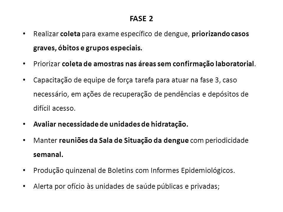 FASE 2 Realizar coleta para exame específico de dengue, priorizando casos graves, óbitos e grupos especiais. Priorizar coleta de amostras nas áreas se