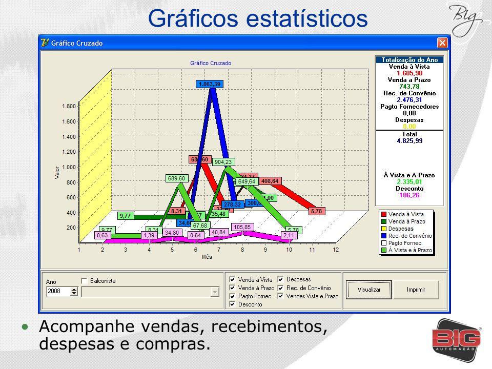 Gráficos estatísticos Acompanhe vendas, recebimentos, despesas e compras.