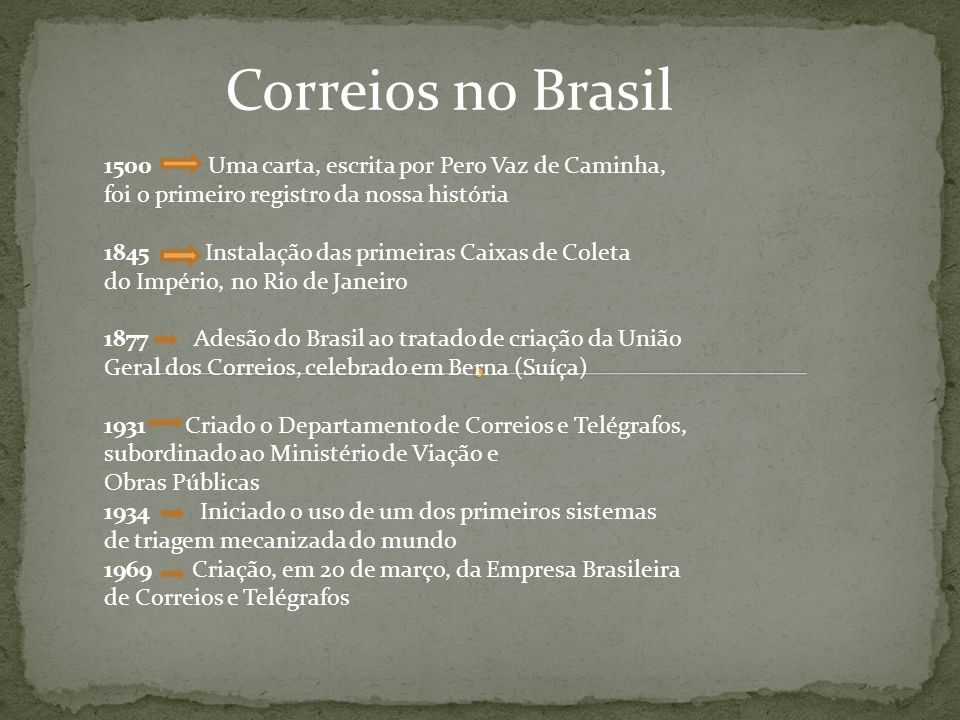 1500 Uma carta, escrita por Pero Vaz de Caminha, foi o primeiro registro da nossa história 1845 Instalação das primeiras Caixas de Coleta do Império,