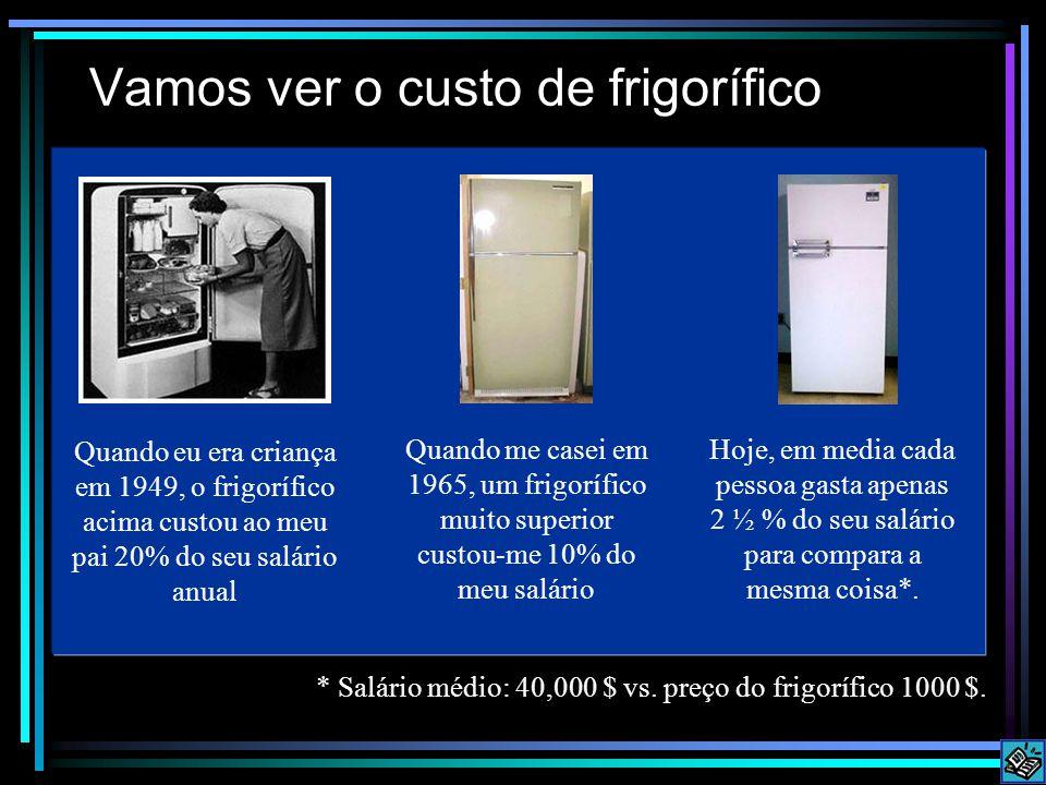 Vamos ver o custo de frigorífico Quando eu era criança em 1949, o frigorífico acima custou ao meu pai 20% do seu salário anual Quando me casei em 1965, um frigorífico muito superior custou-me 10% do meu salário Hoje, em media cada pessoa gasta apenas 2 ½ % do seu salário para compara a mesma coisa*.