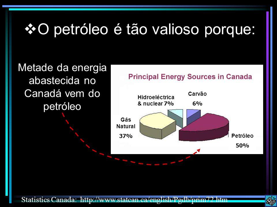 Metade da energia abastecida no Canadá vem do petróleo Statistics Canada: http://www.statcan.ca/english/Pgdb/prim72.htm O petróleo é tão valioso porque: Gás Natural 37% Hidroeléctrica & nuclear 7% Carvão 6% Petróleo 50%