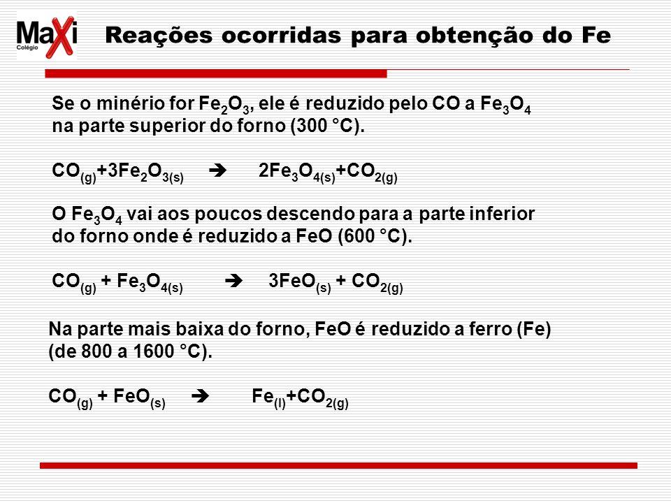 Reações ocorridas para obtenção do Fe Se o minério for Fe 2 O 3, ele é reduzido pelo CO a Fe 3 O 4 na parte superior do forno (300 °C). CO (g) +3Fe 2