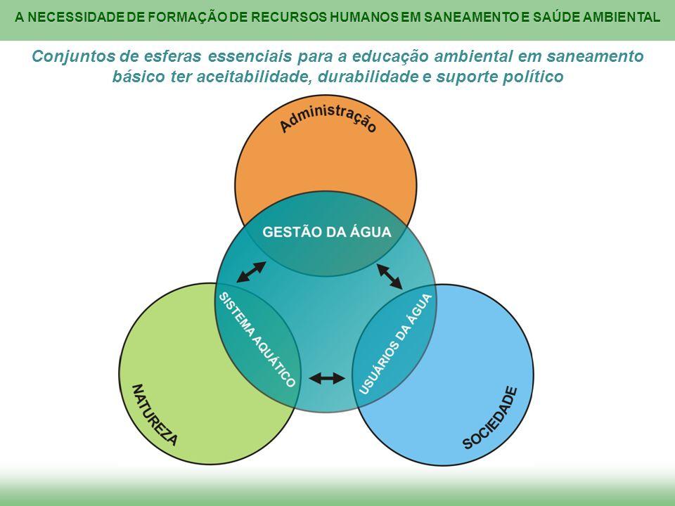 A NECESSIDADE DE FORMAÇÃO DE RECURSOS HUMANOS EM SANEAMENTO E SAÚDE AMBIENTAL Conjuntos de esferas essenciais para a educação ambiental em saneamento