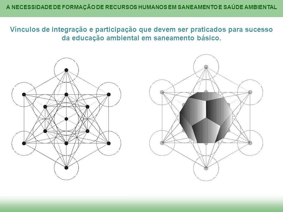 A NECESSIDADE DE FORMAÇÃO DE RECURSOS HUMANOS EM SANEAMENTO E SAÚDE AMBIENTAL Vínculos de integração e participação que devem ser praticados para suce