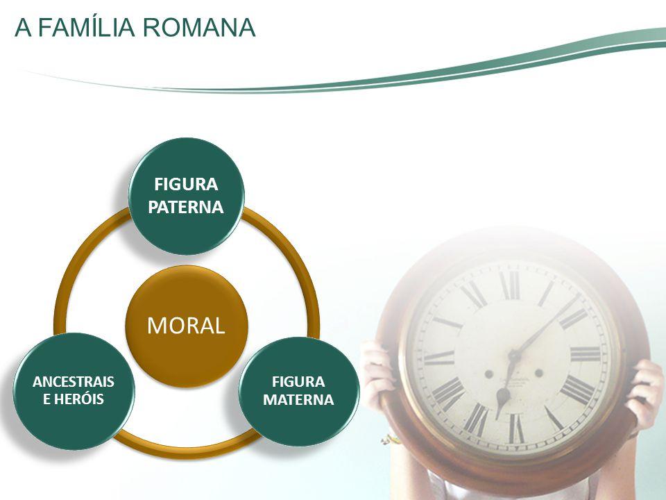 A FAMÍLIA ROMANA MORAL FIGURA PATERNA FIGURA MATERNA ANCESTRAIS E HERÓIS