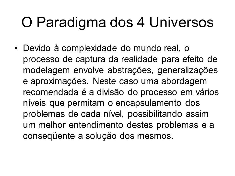 O Paradigma dos 4 Universos Universo Físico Universo de Representação Universo de Implementação Universo Matemático Exemplo: VOZ HUMANA 879987987898 898789789978 Discretização (Amostragem) Representação (Vetor)