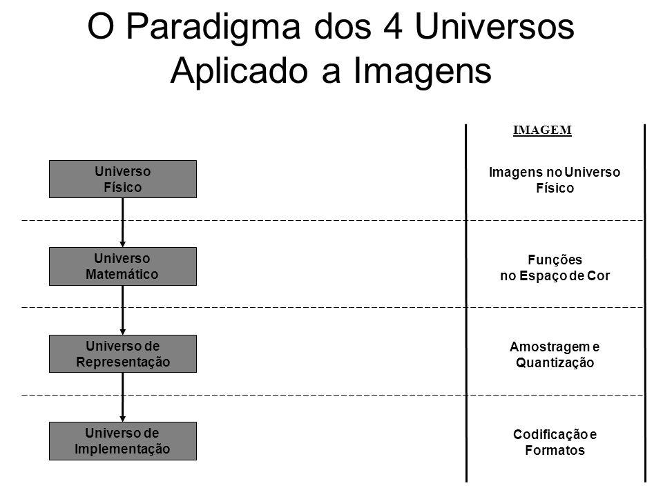 O Paradigma dos 4 Universos Aplicado a Imagens Universo Físico Universo de Representação Universo de Implementação Universo Matemático Imagens no Universo Físico Amostragem e Quantização Codificação e Formatos Funções no Espaço de Cor IMAGEM