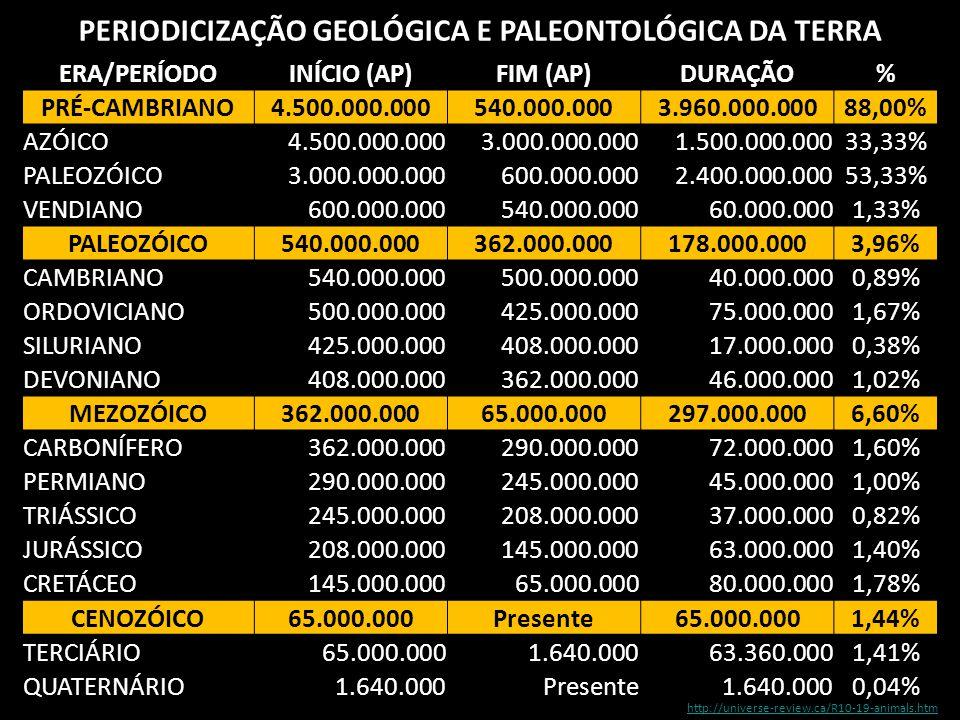 PERIODICIZAÇÃO GEOLÓGICA E PALEONTOLÓGICA DA TERRA ERA/PERÍODOINÍCIO (AP)FIM (AP)DURAÇÃO% PRÉ-CAMBRIANO4.500.000.000540.000.0003.960.000.00088,00% AZÓ