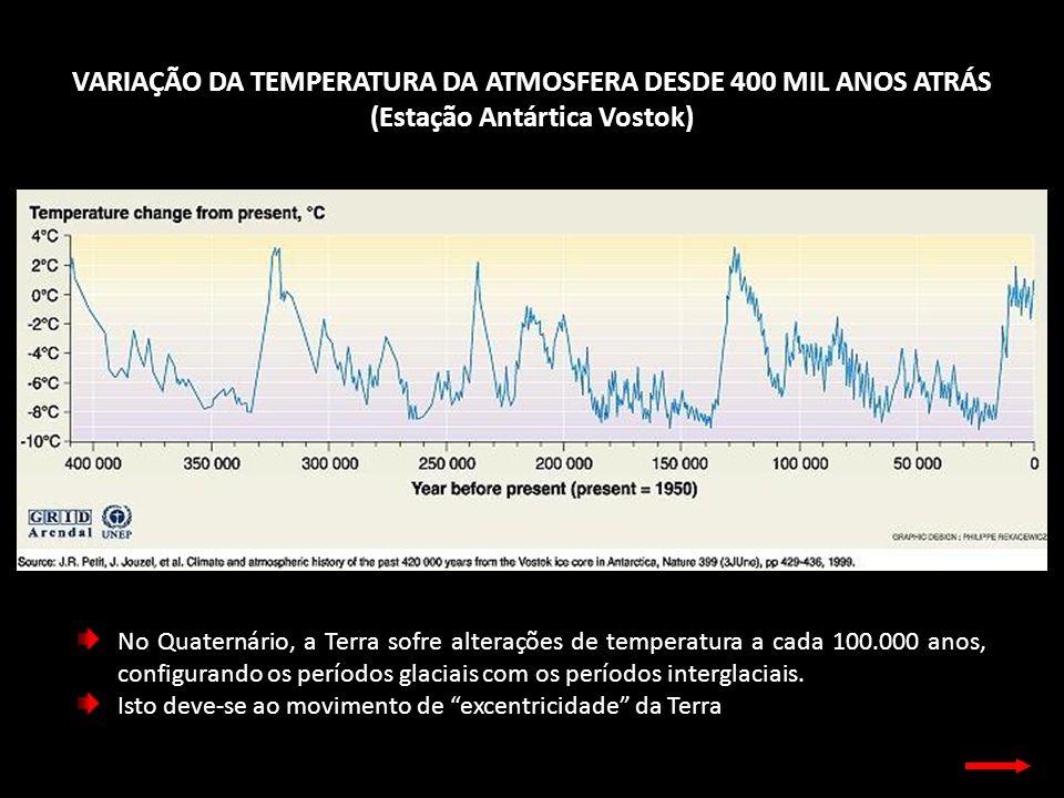 VARIAÇÃO DA TEMPERATURA DA ATMOSFERA DESDE 400 MIL ANOS ATRÁS (Estação Antártica Vostok) No Quaternário, a Terra sofre alterações de temperatura a cad