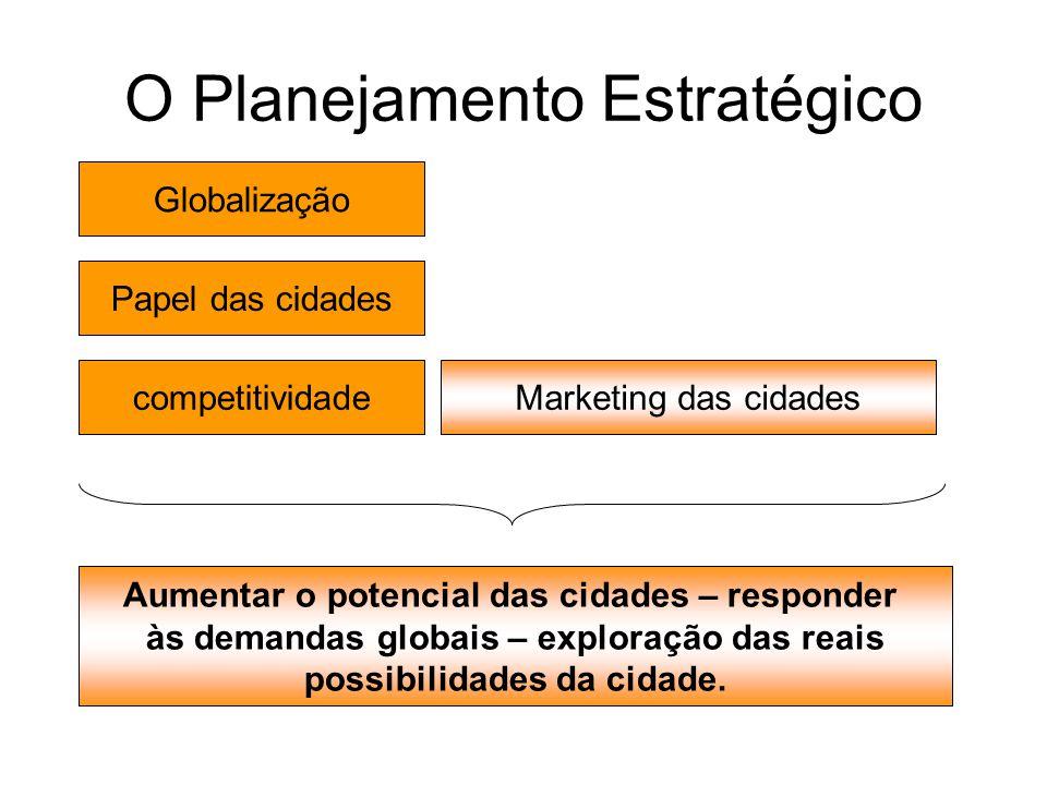 O Planejamento Estratégico Globalização Papel das cidades competitividadeMarketing das cidades Aumentar o potencial das cidades – responder às demanda