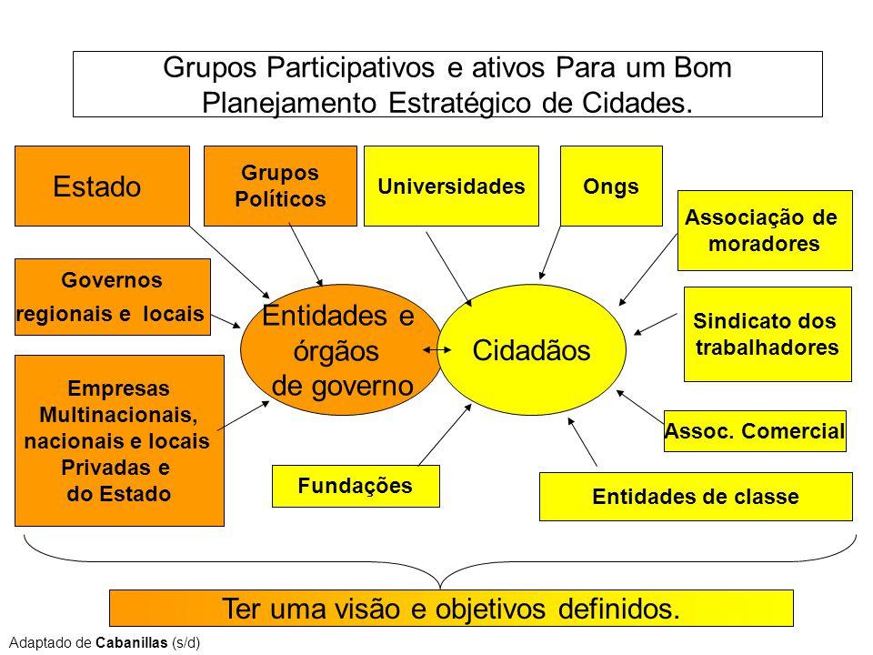 Grupos Participativos e ativos Para um Bom Planejamento Estratégico de Cidades. Estado Governos regionais e locais Grupos Políticos Empresas Multinaci