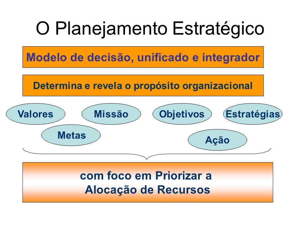 O Planejamento Estratégico Modelo de decisão, unificado e integrador Determina e revela o propósito organizacional com foco em Priorizar a Alocação de
