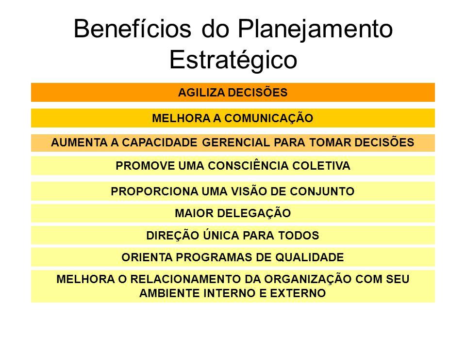Benefícios do Planejamento Estratégico AGILIZA DECISÕES MELHORA A COMUNICAÇÃO AUMENTA A CAPACIDADE GERENCIAL PARA TOMAR DECISÕES PROMOVE UMA CONSCIÊNC