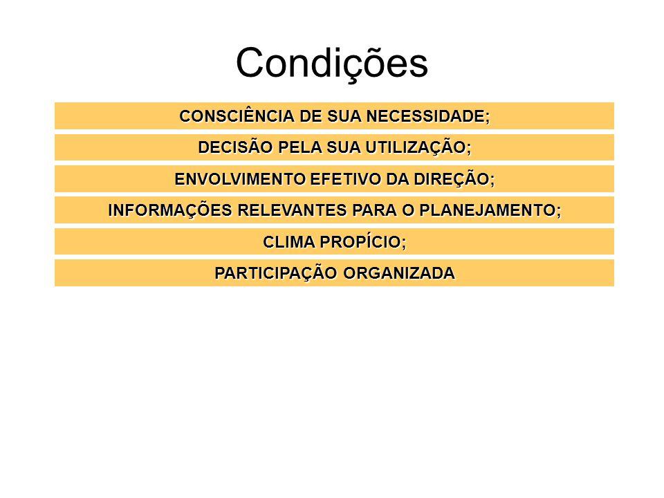 Condições CONSCIÊNCIA DE SUA NECESSIDADE; DECISÃO PELA SUA UTILIZAÇÃO; ENVOLVIMENTO EFETIVO DA DIREÇÃO; INFORMAÇÕES RELEVANTES PARA O PLANEJAMENTO; CL
