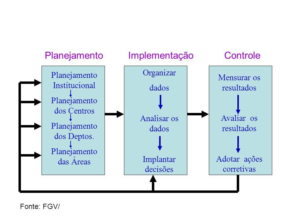 Planejamento Institucional Planejamento dos Centros Planejamento dos Deptos. Planejamento das Áreas Organizar dados Analisar os dados Implantar decisõ