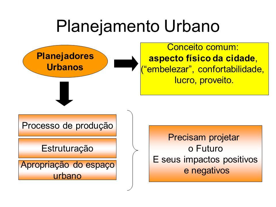 Planejamento Urbano Planejadores Urbanos Conceito comum: aspecto físico da cidade, (embelezar, confortabilidade, lucro, proveito. Processo de produção