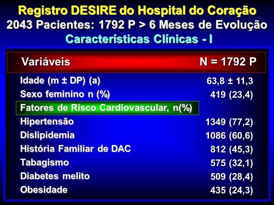 Idade (m ± DP) (a) Sexo feminino n (%) Fatores de Risco Cardiovascular, n(%) HipertensãoDislipidemia História Familiar de DAC Tabagismo Diabetes melit