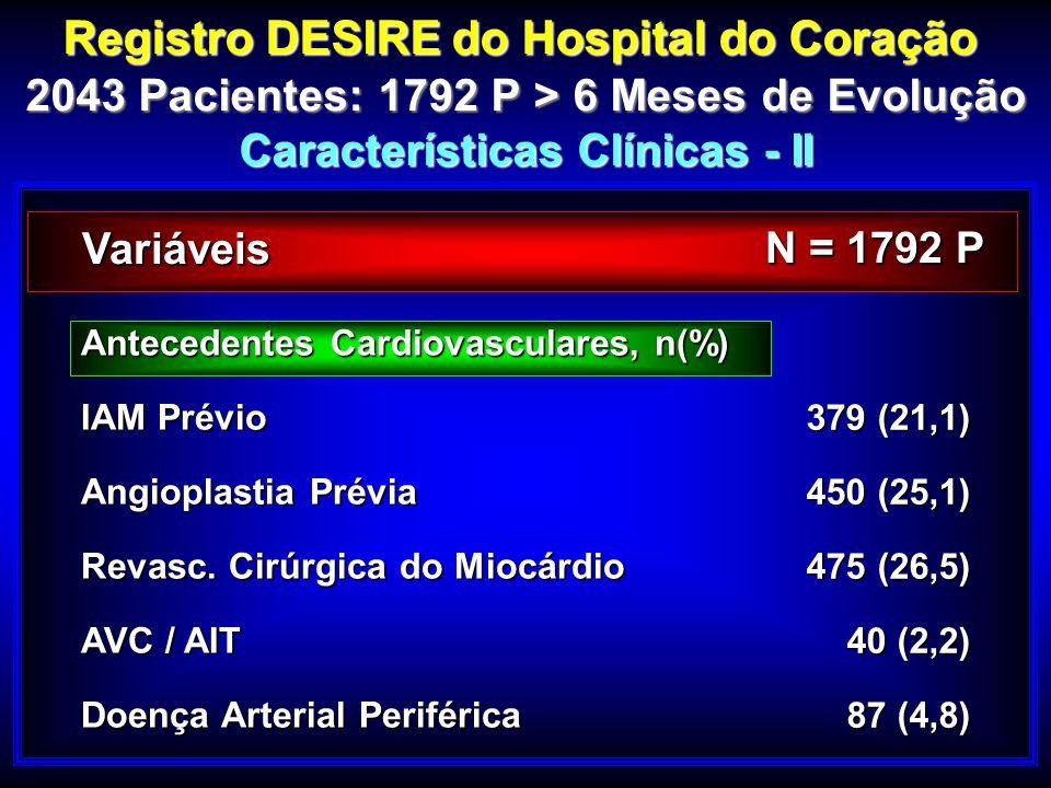 379 (21,1) 450 (25,1) 475 (26,5) 40 (2,2) 87 (4,8) Registro DESIRE do Hospital do Coração 2043 Pacientes: 1792 P > 6 Meses de Evolução Características