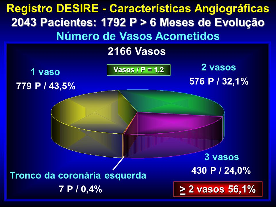 Registro DESIRE - Características Angiográficas 2043 Pacientes: 1792 P > 6 Meses de Evolução 2043 Pacientes: 1792 P > 6 Meses de Evolução Número de Va