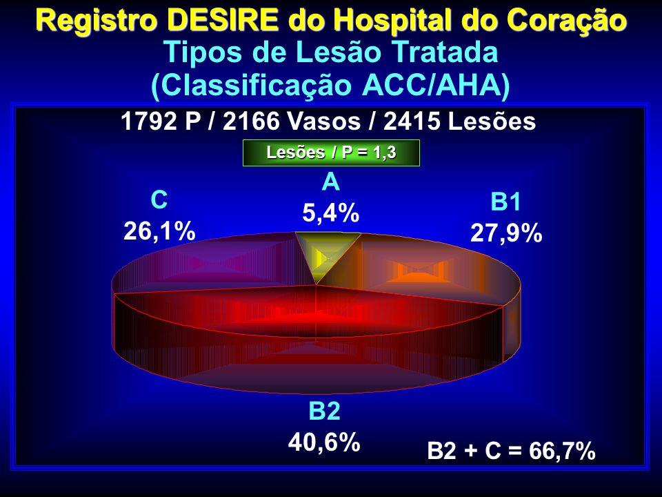 Registro DESIRE do Hospital do Coração Tipos de Lesão Tratada (Classificação ACC/AHA) B2 + C = 66,7% C 26,1% B2 40,6% B1 27,9% A 5,4% 1792 P / 2166 Va