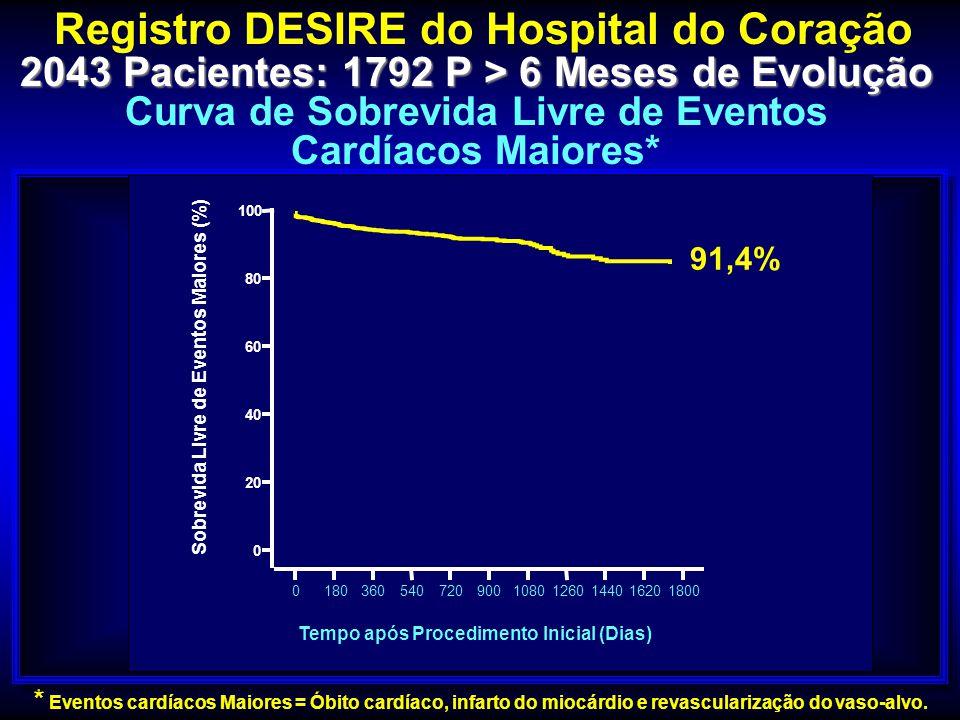 Registro DESIRE do Hospital do Coração 2043 Pacientes: 1792 P > 6 Meses de Evolução Curva de Sobrevida Livre de Eventos Cardíacos Maiores* * Eventos c