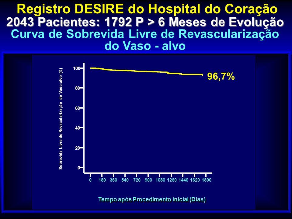 Cum Survival Registro DESIRE do Hospital do Coração 2043 Pacientes: 1792 P > 6 Meses de Evolução Curva de Sobrevida Livre de Revascularização do Vaso