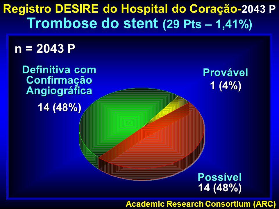 Definitiva com Confirmação Angiográfica 14 (48%) Definitiva com Confirmação Angiográfica 14 (48%) Possível 14 (48%) Possível 14 (48%) Provável 1 (4%)