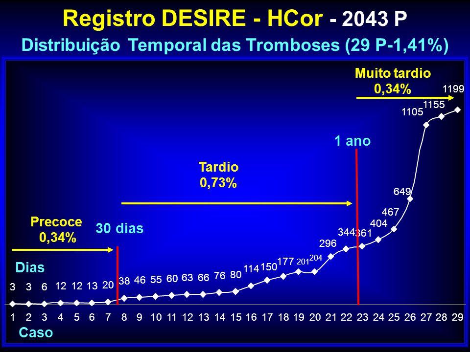 Registro DESIRE - HCor - 2043 P Distribuição Temporal das Tromboses (29 P-1,41%) 336 12 13 20 38 46 55 60 6366 76 80 114 649 467 201 177 150 404 361 3