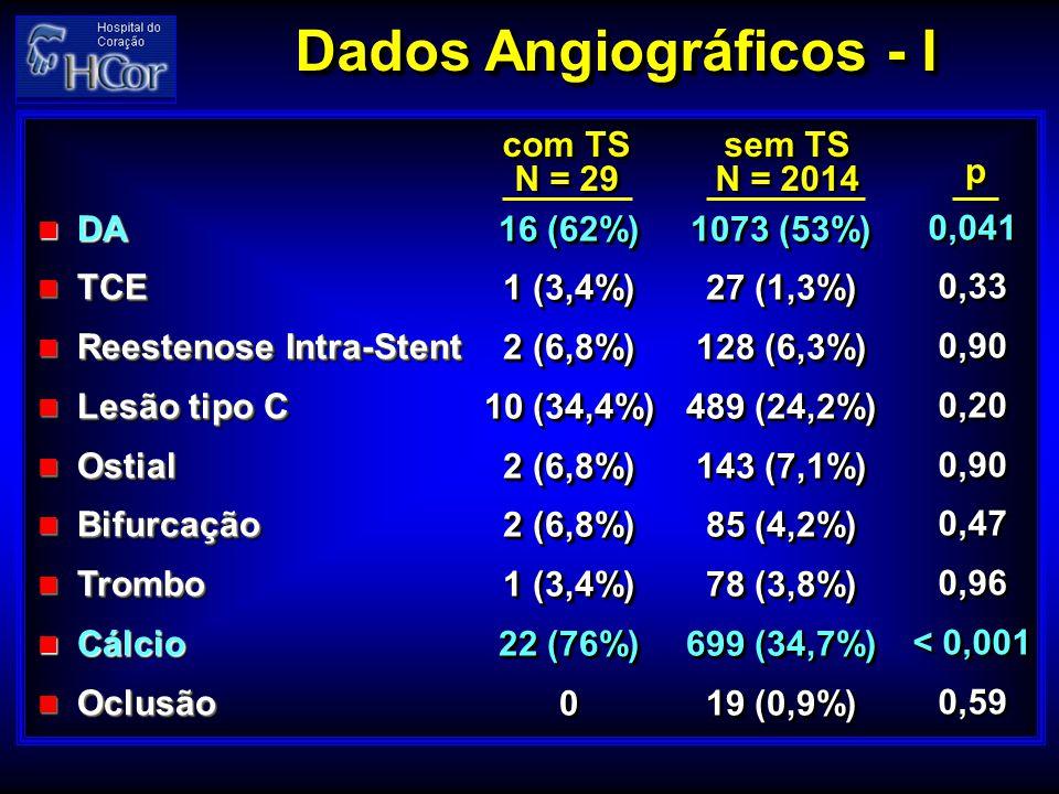 Dados Angiográficos - I DA DA TCE TCE Reestenose Intra-Stent Reestenose Intra-Stent Lesão tipo C Lesão tipo C Ostial Ostial Bifurcação Bifurcação Trom