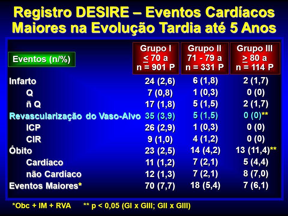Registro DESIRE – Eventos Cardíacos Maiores na Evolução Tardia até 5 Anos Infarto Q ñ Q ñ Q Revascularização do Vaso-Alvo ICP ICP CIR CIRÓbito Cardíac