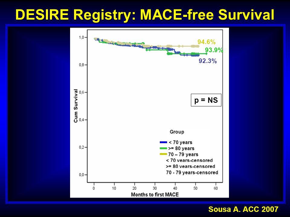 DESIRE Registry: MACE-free Survival 92.3% 94.6% 93.9% p = NS Sousa A. ACC 2007 < 70 years >= 80 years 70 – 79 years < 70 years-censored >= 80 years-ce