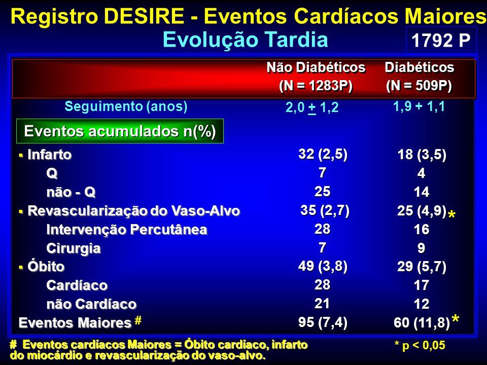 Registro DESIRE - Eventos Cardíacos Maiores Evolução Tardia 32 (2,5) 725 35 (2,7) 35 (2,7)287 49 (3,8) 2821 95 (7,4) 18 (3,5) 414 25 (4,9) 169 29 (5,7