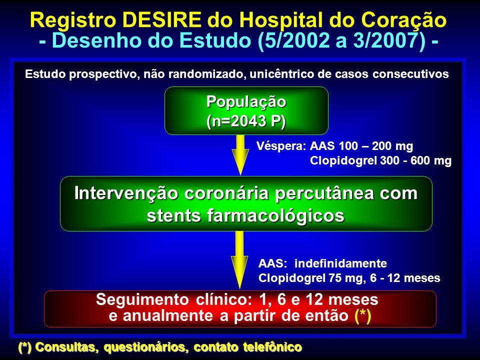 Registro DESIRE - Eventos Cardíacos Maiores Evolução Tardia 32 (2,5) 725 35 (2,7) 35 (2,7)287 49 (3,8) 2821 95 (7,4) 18 (3,5) 414 25 (4,9) 169 29 (5,7) 1712 60 (11,8) Eventos acumulados n(%) Não Diabéticos (N = 1283P) Não Diabéticos (N = 1283P) Diabéticos (N = 509P) Diabéticos (N = 509P) Infarto Infarto Q não - Q não - Q Revascularização do Vaso-Alvo Revascularização do Vaso-Alvo Intervenção Percutânea Intervenção Percutânea Cirurgia Cirurgia Óbito Óbito Cardíaco Cardíaco não Cardíaco não Cardíaco Eventos Maiores # # Eventos cardíacos Maiores = Óbito cardíaco, infarto do miocárdio e revascularização do vaso-alvo.