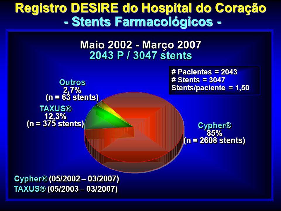 Maio 2002 - Março 2007 2043 P / 3047 stents Maio 2002 - Março 2007 2043 P / 3047 stents # Pacientes = 2043 # Stents = 3047 Stents/paciente = 1,50 Regi