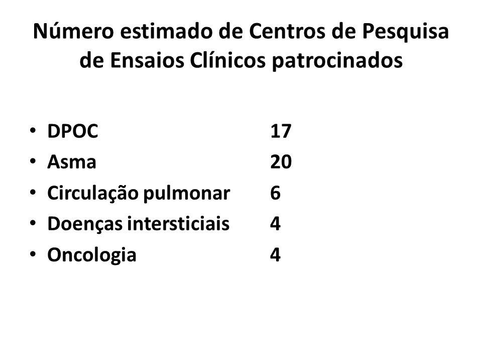 Número estimado de Centros de Pesquisa de Ensaios Clínicos patrocinados DPOC17 Asma20 Circulação pulmonar6 Doenças intersticiais4 Oncologia4