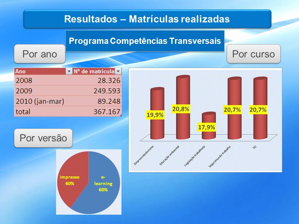Por curso Por ano Por versão Resultados – Matrículas realizadas Programa Competências Transversais