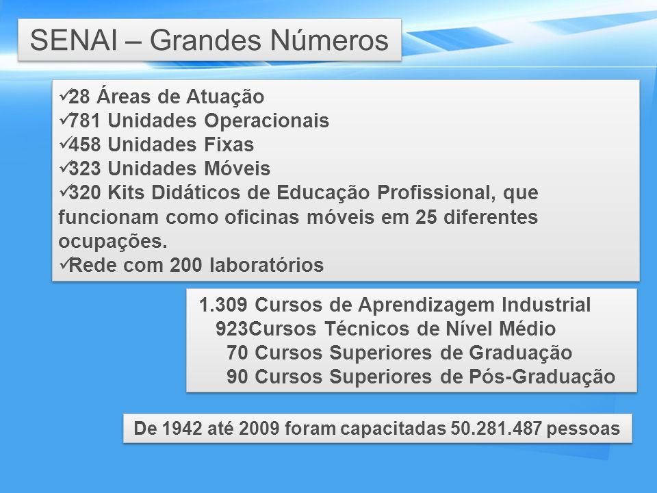 SENAI – Grandes Números 28 Áreas de Atuação 781 Unidades Operacionais 458 Unidades Fixas 323 Unidades Móveis 320 Kits Didáticos de Educação Profission