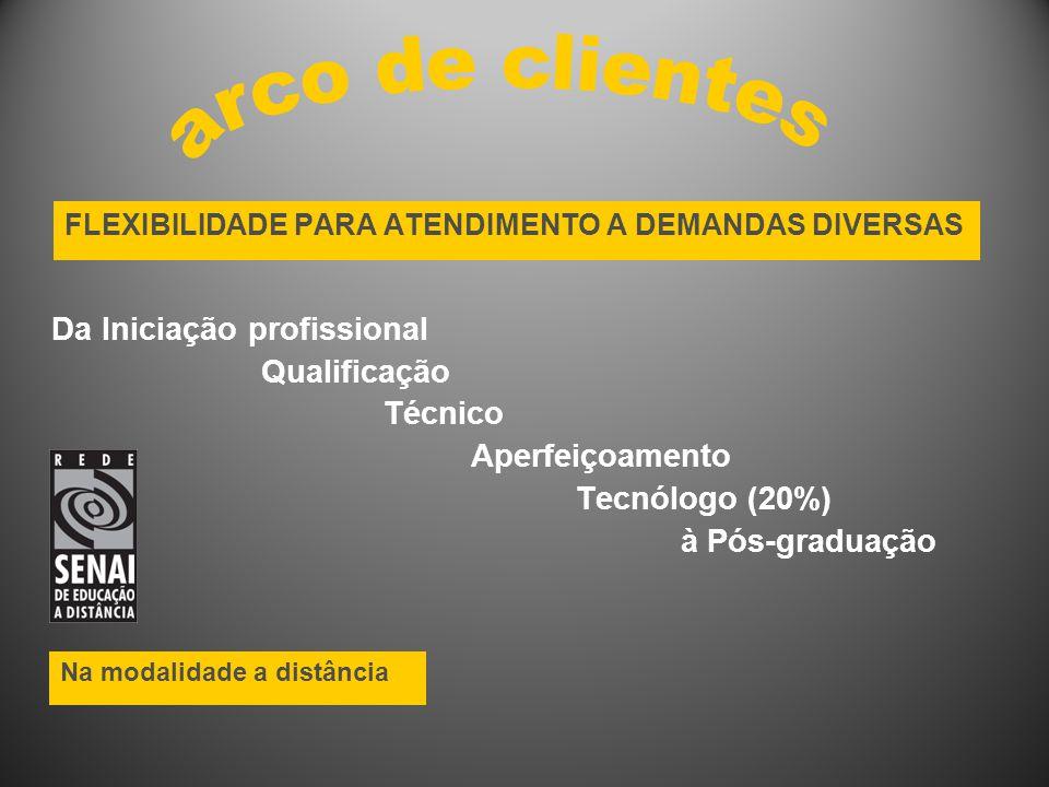 FLEXIBILIDADE PARA ATENDIMENTO A DEMANDAS DIVERSAS Da Iniciação profissional Qualificação Técnico Aperfeiçoamento Tecnólogo (20%) à Pós-graduação Na modalidade a distância