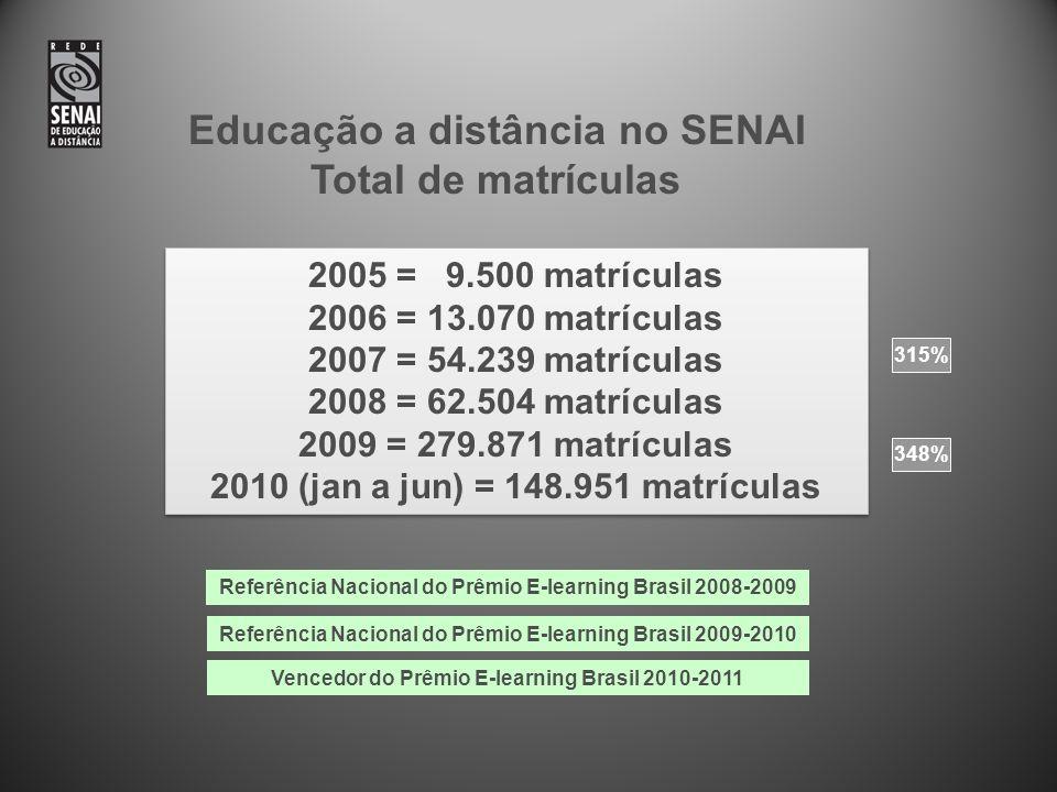 Educação a distância no SENAI Total de matrículas Vencedor do Prêmio E-learning Brasil 2010-2011 315% 348% Referência Nacional do Prêmio E-learning Brasil 2009-2010 2005 = 9.500 matrículas 2006 = 13.070 matrículas 2007 = 54.239 matrículas 2008 = 62.504 matrículas 2009 = 279.871 matrículas 2010 (jan a jun) = 148.951 matrículas 2005 = 9.500 matrículas 2006 = 13.070 matrículas 2007 = 54.239 matrículas 2008 = 62.504 matrículas 2009 = 279.871 matrículas 2010 (jan a jun) = 148.951 matrículas Referência Nacional do Prêmio E-learning Brasil 2008-2009